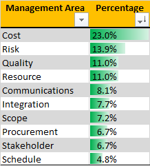 Management Area Percentage