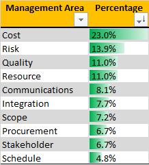 Management Area Percentage