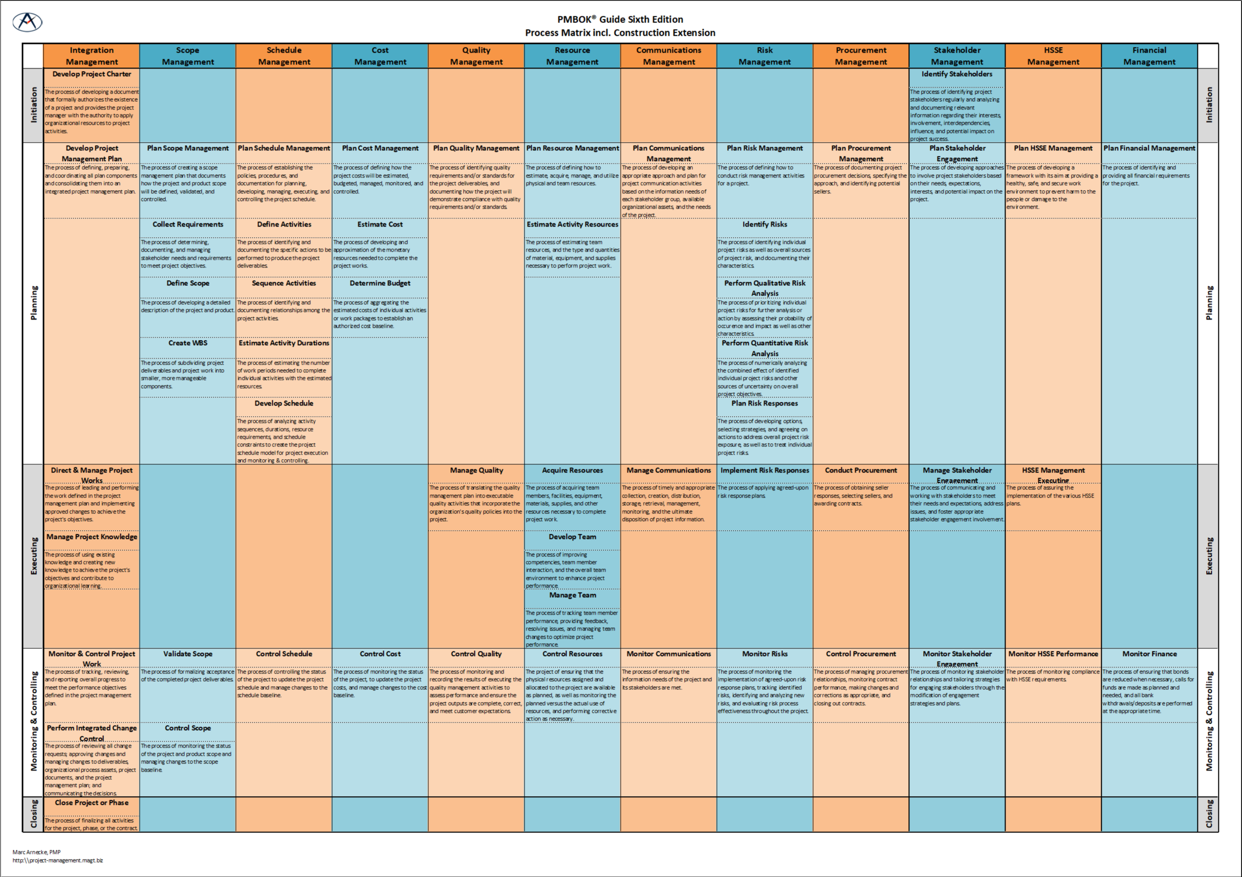 Implementation of Project Management Processes